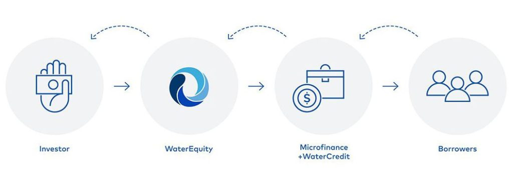watercredit explained through informational graphic